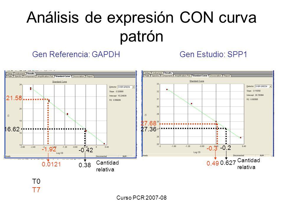 Curso PCR 2007-08 Análisis de expresión CON curva patrón Gen Referencia: GAPDH Gen Estudio: SPP1 T0 T7 27.36 -0.2 0.627 Cantidad relativa 27.68 -0.3 0
