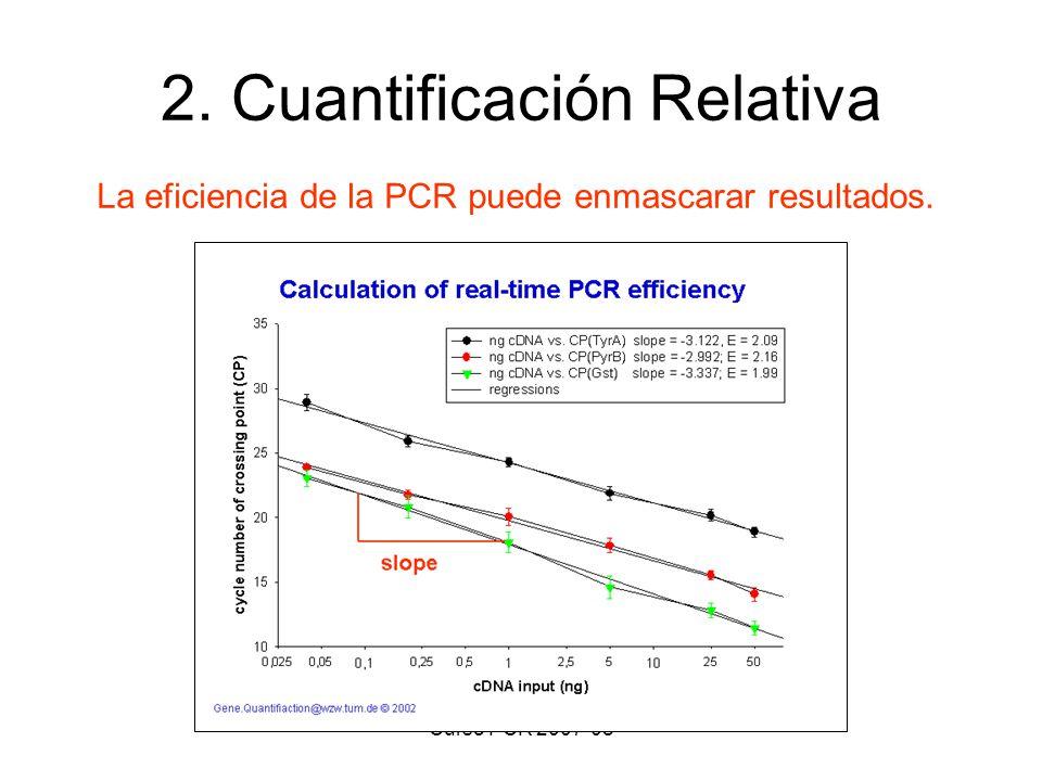 Curso PCR 2007-08 2. Cuantificación Relativa La eficiencia de la PCR puede enmascarar resultados.