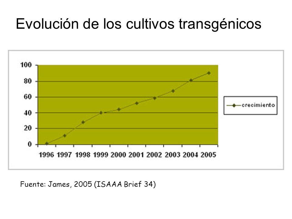 Fuente: James, 2005 (ISAAA Brief 34) Evolución de los cultivos transgénicos