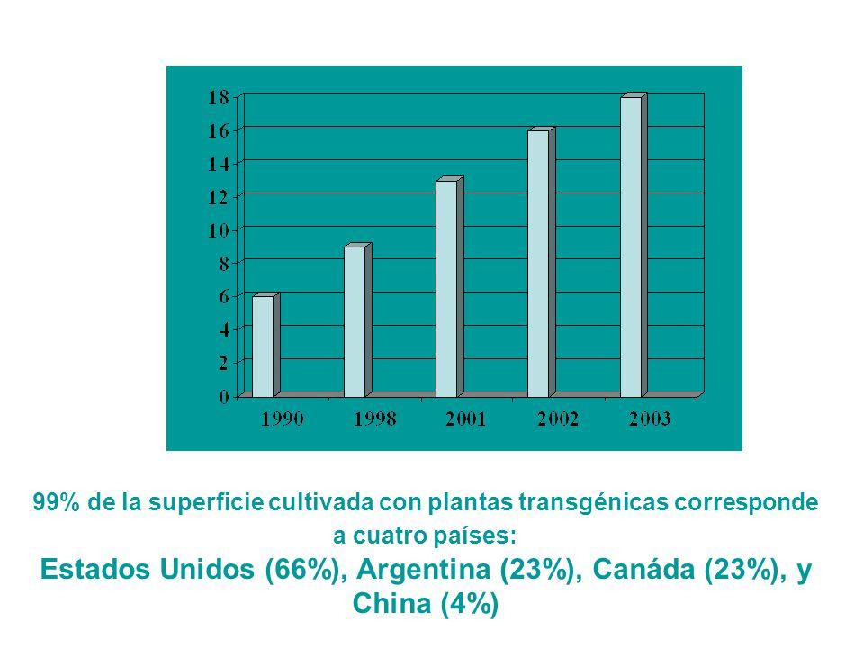 NUMERO DE PAÍSES EN LOS QUE SE CULTIVAN PLANTAS TRANSGÉNICAS 99% de la superficie cultivada con plantas transgénicas corresponde a cuatro países: Esta
