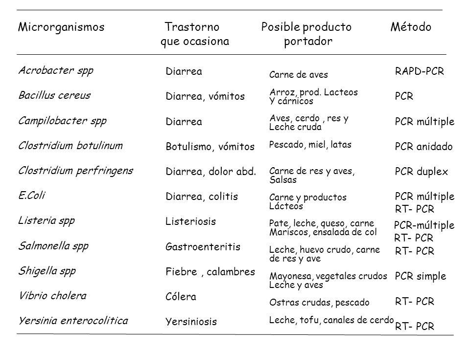 Microrganismos Trastorno Posible producto Método que ocasiona portador Acrobacter spp Bacillus cereus Campilobacter spp Clostridium botulinum Clostrid
