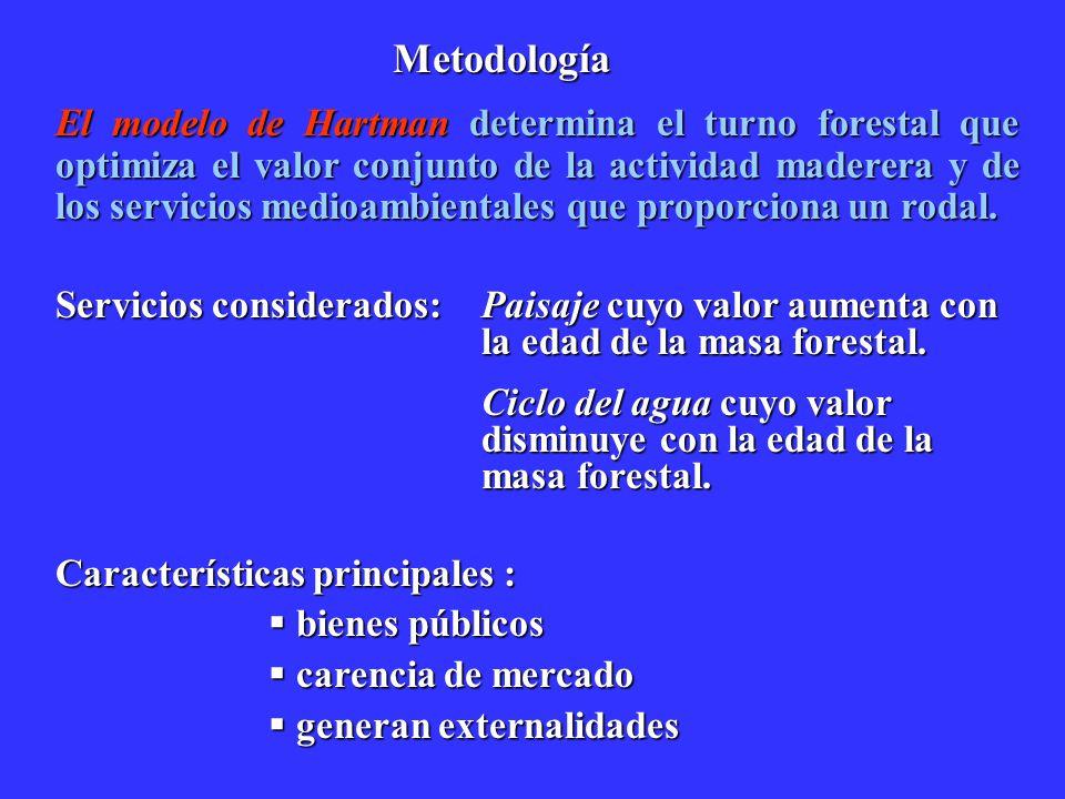 Metodología El modelo de Hartman determina el turno forestal que optimiza el valor conjunto de la actividad maderera y de los servicios medioambiental