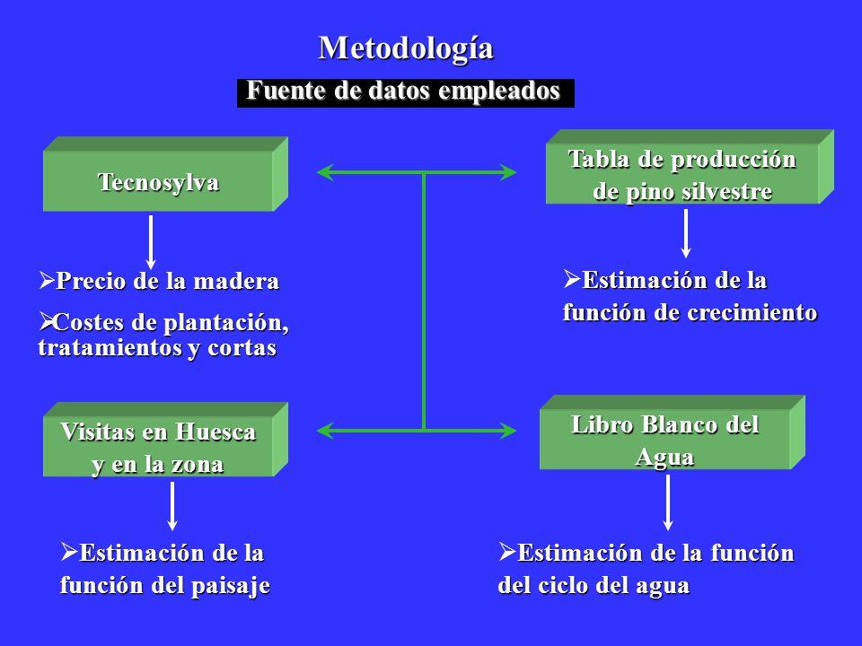 Metodología Fuente de datos empleados Precio de la madera Costes de plantación, tratamientos y cortas Costes de plantación, tratamientos y cortas Tecn