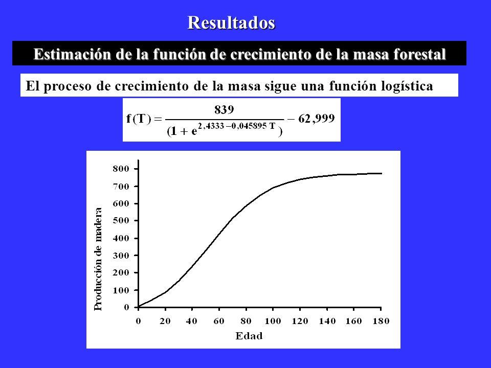 Resultados Estimación de la función de crecimiento de la masa forestal El proceso de crecimiento de la masa sigue una función logística