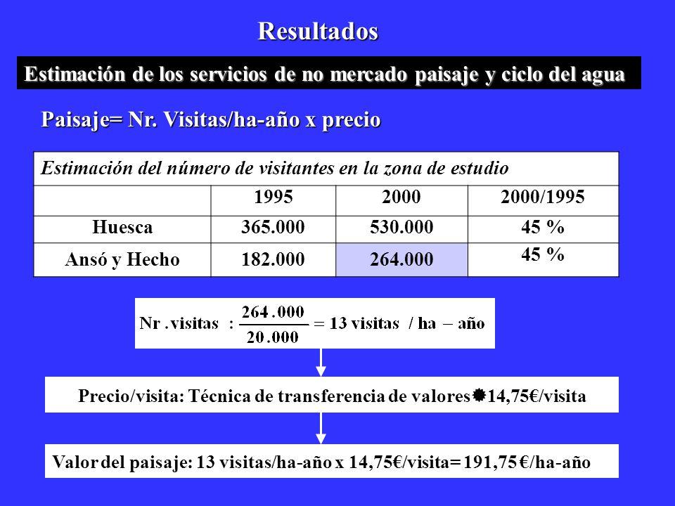 Resultados Estimación del número de visitantes en la zona de estudio 199520002000/1995 Huesca365.000530.00045 % Ansó y Hecho182.000264.000 45 % Estima
