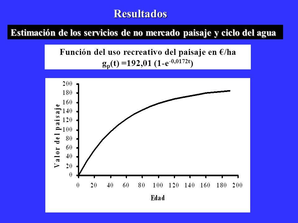 Resultados Estimación de los servicios de no mercado paisaje y ciclo del agua Función del uso recreativo del paisaje en /ha g p (t) =192,01 (1-e -0,01