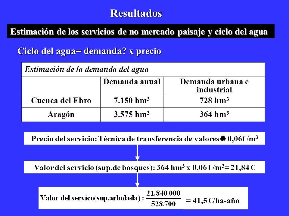 Resultados Ciclo del agua= demanda? x precio Precio del servicio: Técnica de transferencia de valores 0,06/m 3 Valor del servicio (sup.de bosques): 36