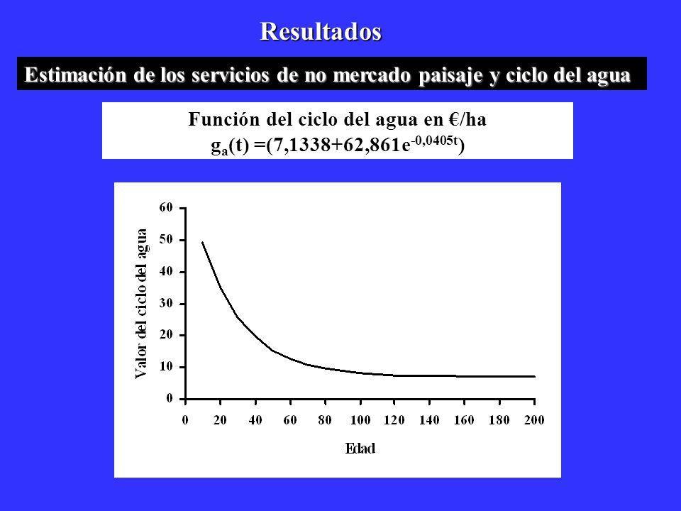 Resultados Estimación de los servicios de no mercado paisaje y ciclo del agua Función del ciclo del agua en /ha g a (t) =(7,1338+62,861e -0,0405t )