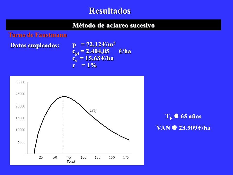 Resultados Método de aclareo sucesivo Datos empleados: p = 72,12 /m 3 c pt = 2.404,05/ha c c = 15,63 /ha r = 1% 255075100125150175 5000 10000 15000 20