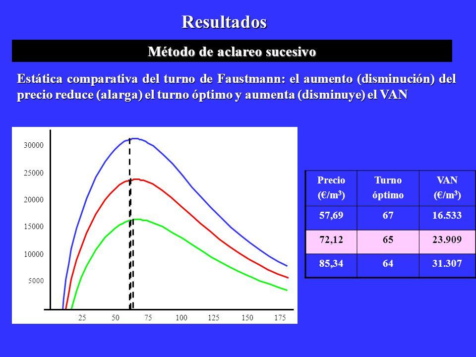 Resultados Método de aclareo sucesivo 25 5075100125150 175 5000 10000 15000 20000 25000 30000 Precio (/m 3 ) Turno óptimo VAN (/m 3 ) 57,696716.533 72