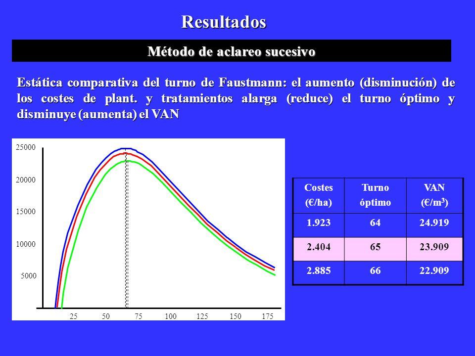 Resultados Método de aclareo sucesivo Estática comparativa del turno de Faustmann: el aumento (disminución) de los costes de plant. y tratamientos ala