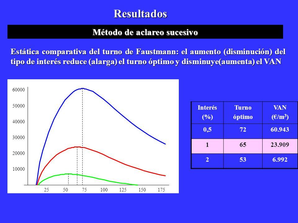 Resultados Método de aclareo sucesivo Estática comparativa del turno de Faustmann: el aumento (disminución) del tipo de interés reduce (alarga) el tur