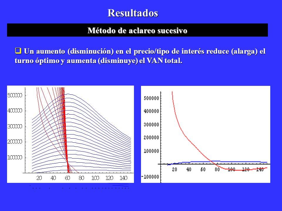 Resultados Método de aclareo sucesivo Un aumento (disminución) en el precio/tipo de interés reduce (alarga) el turno óptimo y aumenta (disminuye) el V