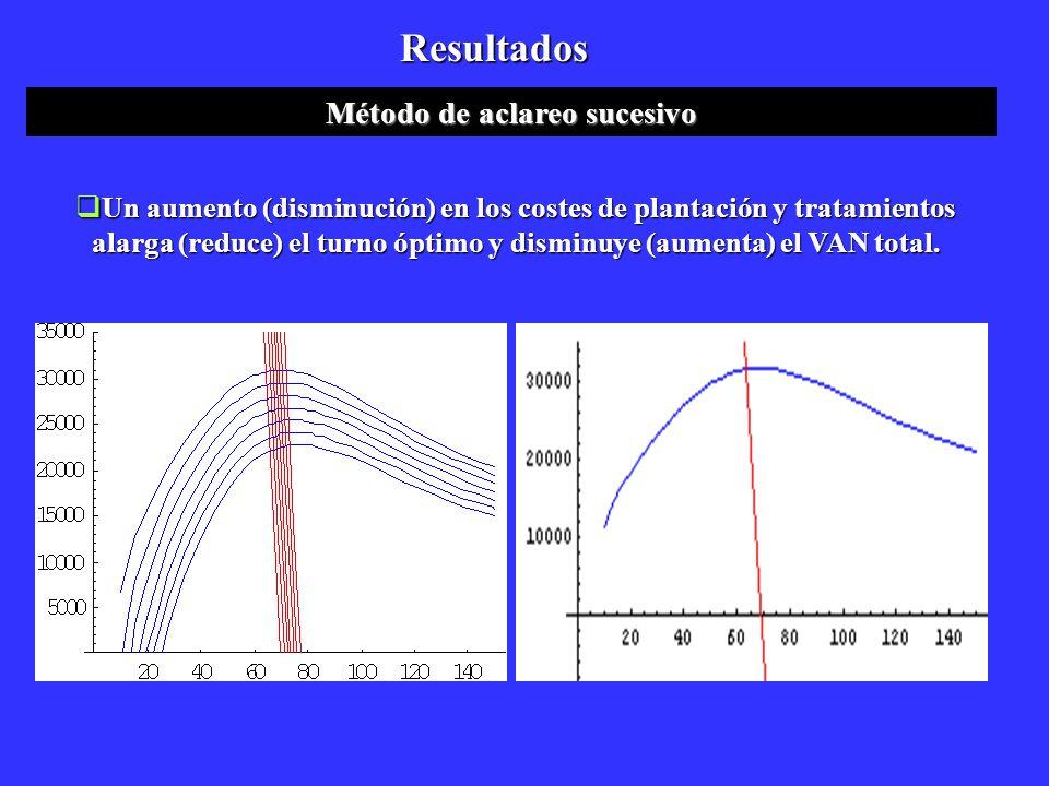 Un aumento (disminución) en los costes de plantación y tratamientos alarga (reduce) el turno óptimo y disminuye (aumenta) el VAN total. Un aumento (di