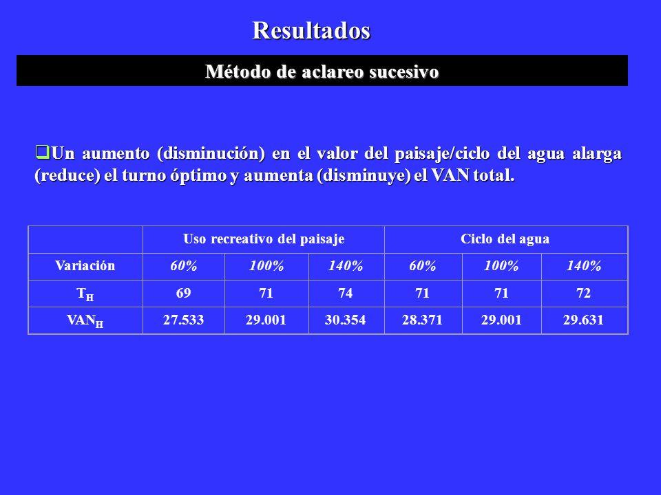 Un aumento (disminución) en el valor del paisaje/ciclo del agua alarga (reduce) el turno óptimo y aumenta (disminuye) el VAN total. Un aumento (dismin