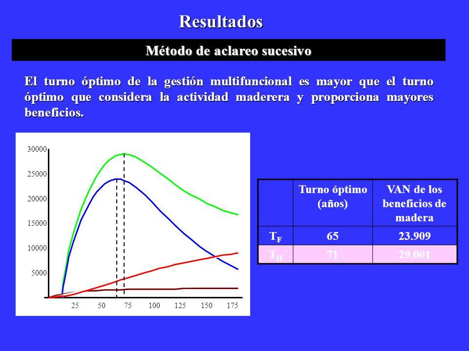 Resultados Método de aclareo sucesivo Turno óptimo (años) VAN de los beneficios de madera TFTF 6523.909 THTH 7129.001 El turno óptimo de la gestión mu