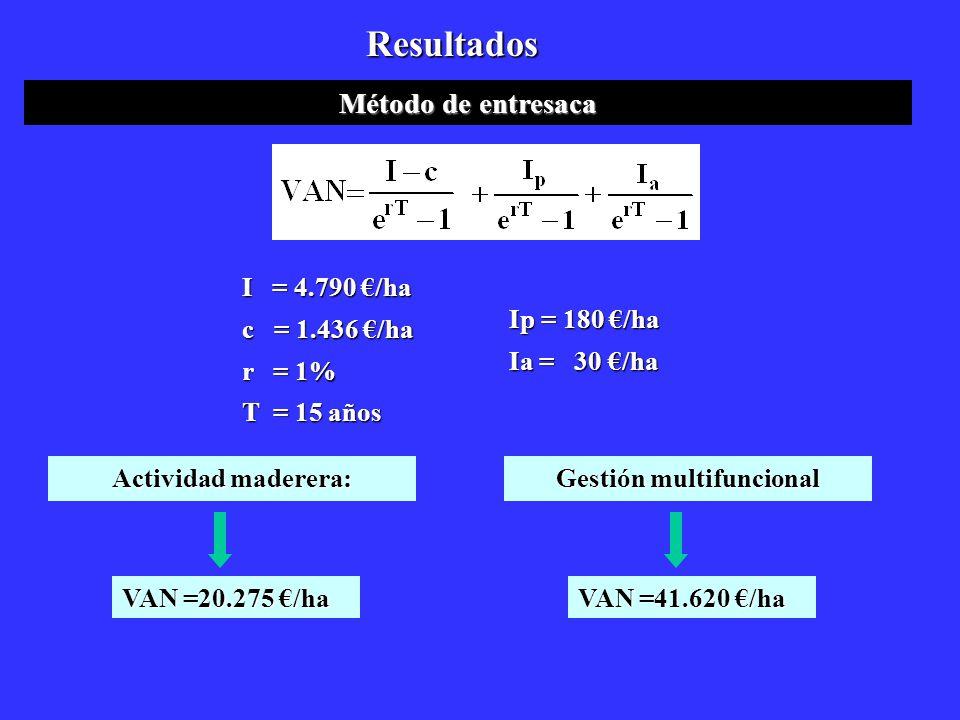 Resultados Método de entresaca Actividad maderera: VAN =20.275 /ha Gestión multifuncional VAN =41.620 /ha I = 4.790 /ha c = 1.436 /ha r = 1% T = 15 añ