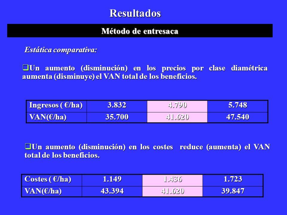 Resultados Estática comparativa: Un aumento (disminución) en los precios por clase diamétrica aumenta (disminuye) el VAN total de los beneficios. Un a