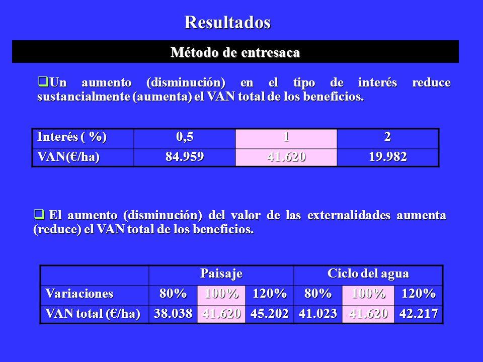 Resultados Método de entresaca El aumento (disminución) del valor de las externalidades aumenta (reduce) el VAN total de los beneficios. El aumento (d