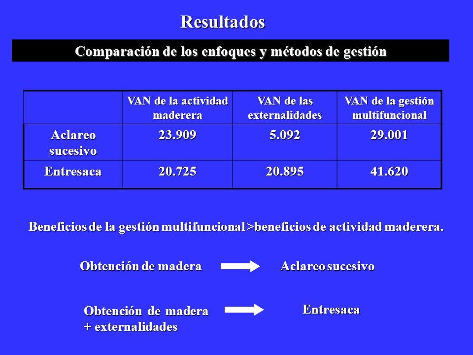 Resultados Comparación de los enfoques y métodos de gestión VAN de la actividad maderera VAN de las externalidades VAN de la gestión multifuncional Ac