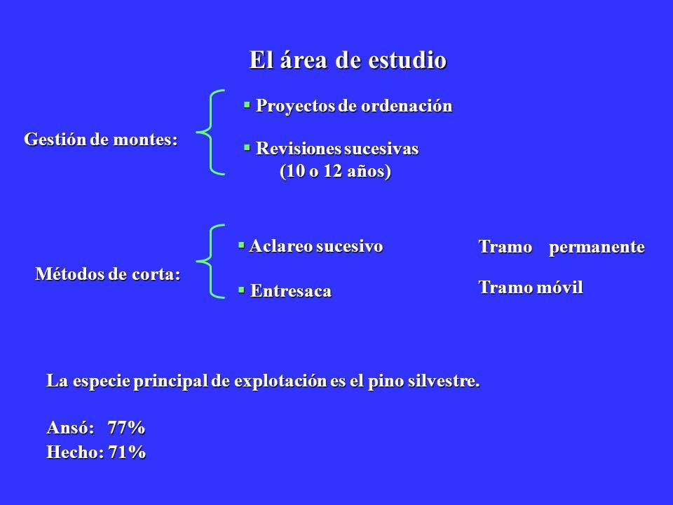 El área de estudio Gestión de montes: Métodos de corta: Proyectos de ordenación Proyectos de ordenación Revisiones sucesivas Revisiones sucesivas (10