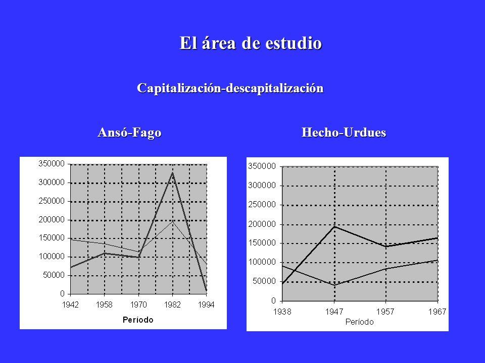 El área de estudio Ansó-FagoHecho-Urdues Capitalización-descapitalización