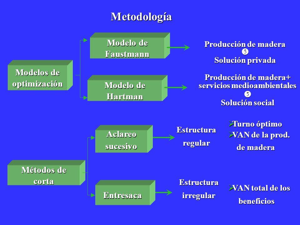 Metodología Aclareosucesivo Entresaca Estructuraregular Estructurairregular Métodos de corta Producción de madera Solución privada Producción de mader