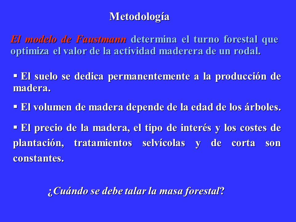 Metodología El modelo de Faustmann determina el turno forestal que optimiza el valor de la actividad maderera de un rodal. El suelo se dedica permanen