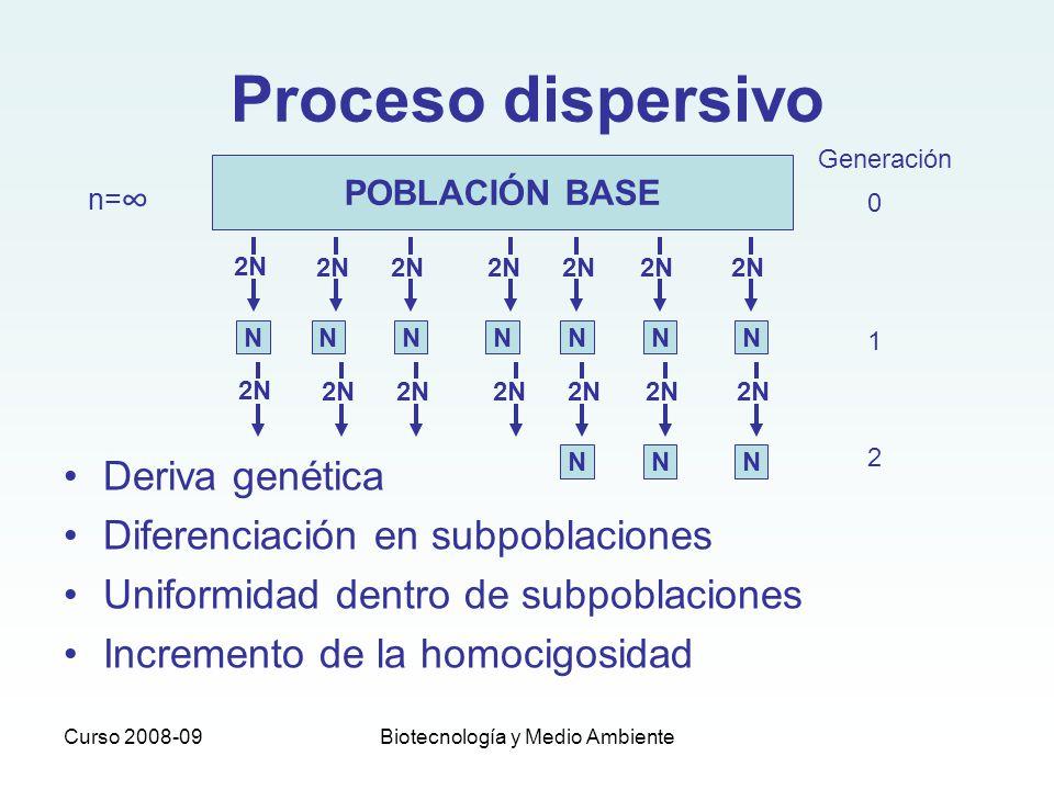 Curso 2008-09Biotecnología y Medio Ambiente Proceso dispersivo Deriva genética Diferenciación en subpoblaciones Uniformidad dentro de subpoblaciones I