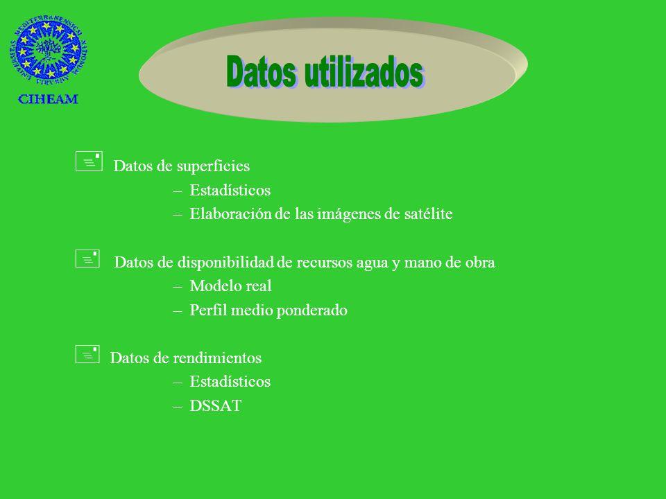 – PAC –Retirada de tierra 1994 15% 1996 10% –Barbecho Hoya de Huesca 20 Monegros 100 – Agronómicas –Sucesión X i X j –Frecuencia