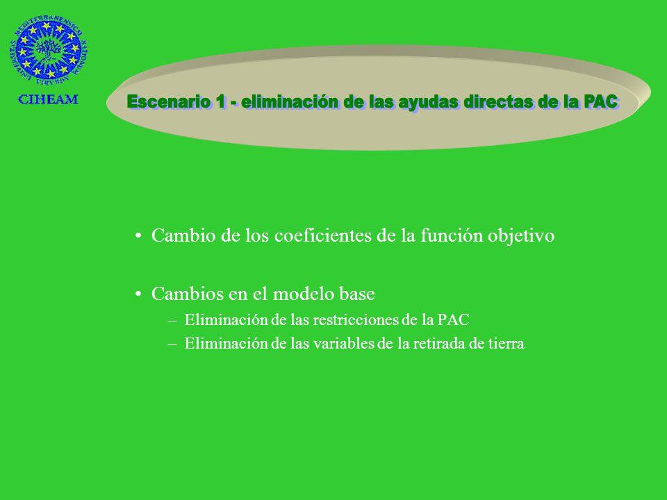4Escenario 1 - eliminación de las ayudas directas de la PAC 4Escenario 2- incremento de los precios del agua 4Escenario 3- disponibilidad de agua 4Escenario 4- disponibilidad de mano de obra 4Escenario 5- reducción del abono