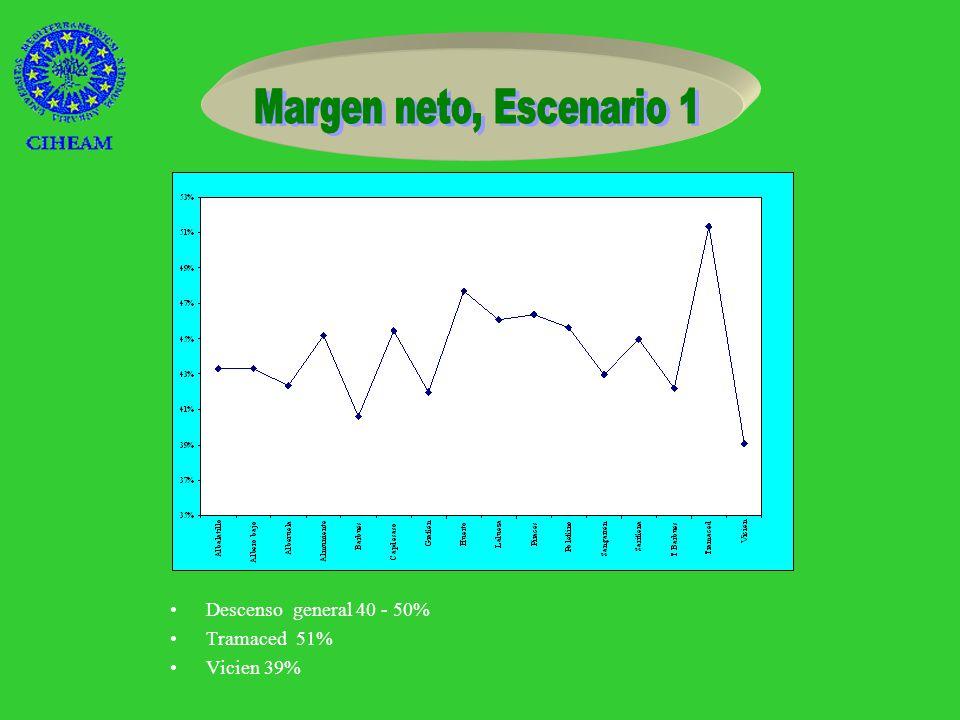 Suelo AG2 ( - 30%) –Girasol (-74%) –Alfalfa (- 49%) – Arroz (+89%) Suelo AG1 –Maíz (+17%) –Girasol (-42%) –Trigo (-59%)