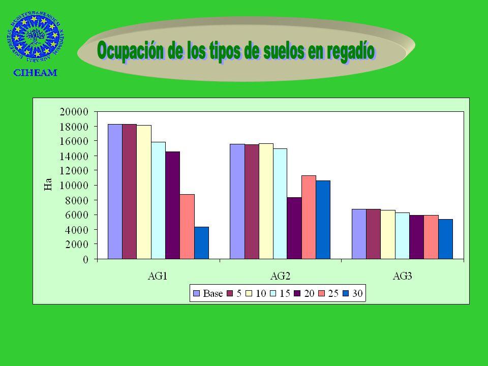 –No utilizado 6,3 veces –Cereales de invierno- 20 Pta/ m 3 –en secano +20%- Girasol –en regadío +25%- Alfalfa