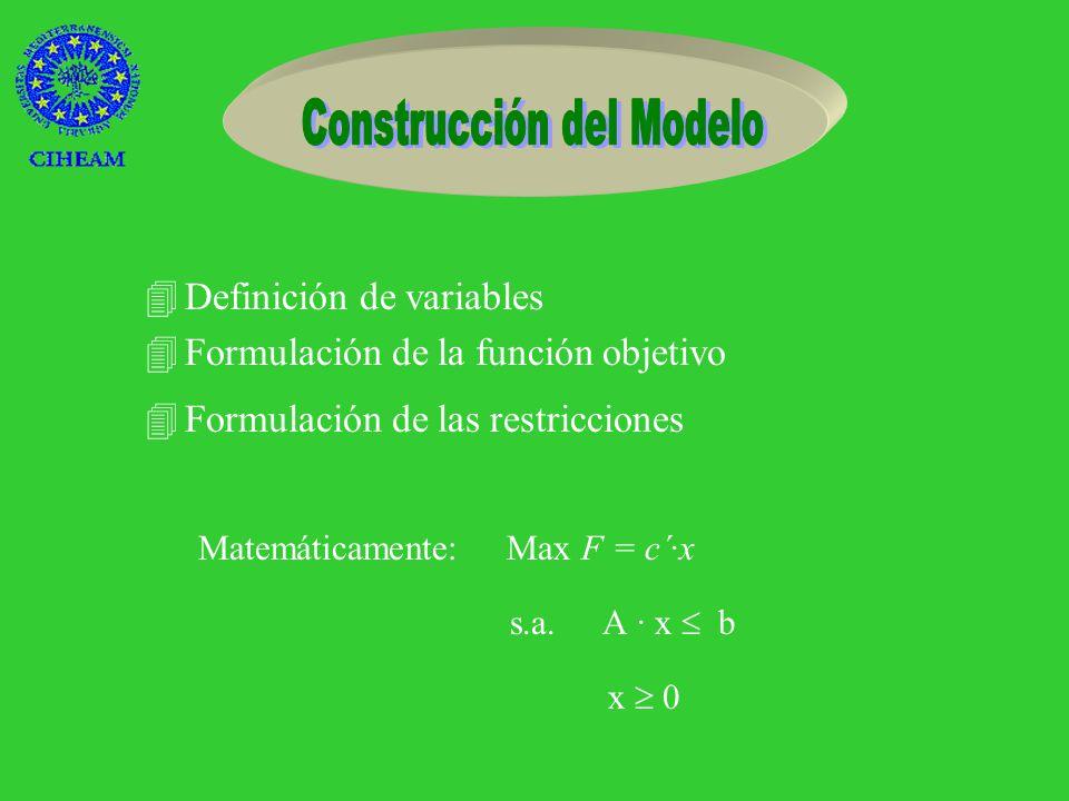 HObjetivos 4Construir un modelo que explique la situación económica de la zona.