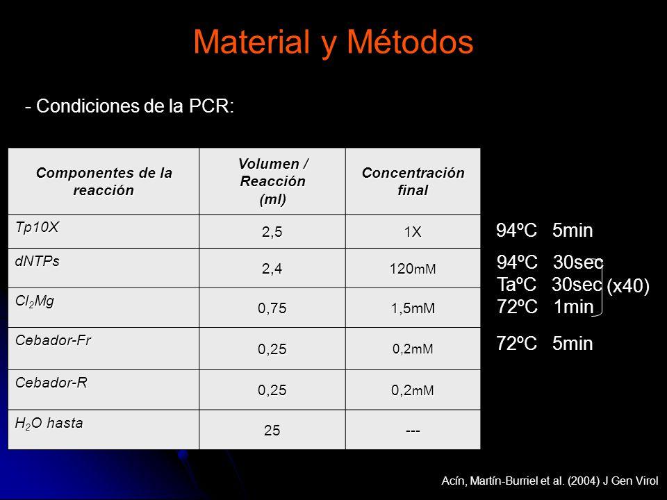 - Condiciones de la PCR: Componentes de la reacción Volumen / Reacción (ml) Concentración final Tp10X 2,51X dNTPs 2,4 120 mM Cl 2 Mg 0,751,5mM Cebador