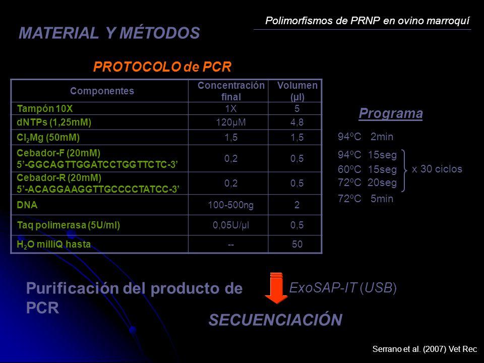 Componentes Concentración final Volumen (µl) Tampón 10X1X5 dNTPs (1,25mM)120µM4,8 Cl 2 Mg (50mM)1,5 Cebador-F (20mM) 5-GGCAGTTGGATCCTGGTTCTC-3 0,20,5