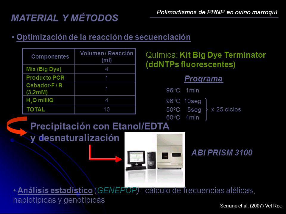 Química: Kit Big Dye Terminator (ddNTPs fluorescentes) Optimización de la reacción de secuenciación Componentes Volumen / Reacción (ml) Mix (Big Dye)4