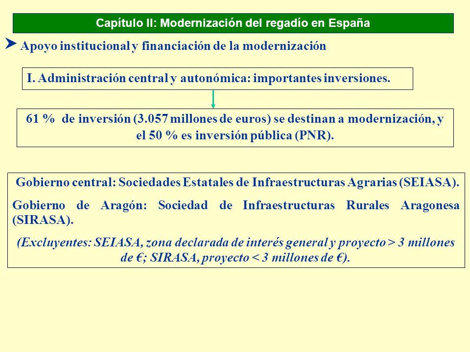 Capítulo II: Modernización del regadío en España S Apoyo institucional y financiación de la modernización I. Administración central y autonómica: impo