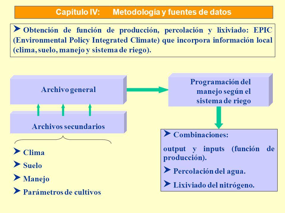Capítulo IV:Metodología y fuentes de datos S Obtención de función de producción, percolación y lixiviado: EPIC (Environmental Policy Integrated Climat