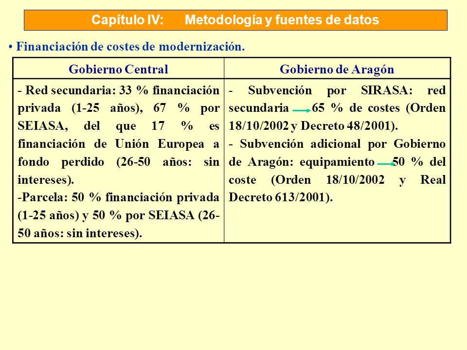 Capítulo IV:Metodología y fuentes de datos Financiación de costes de modernización. Gobierno CentralGobierno de Aragón - Red secundaria: 33 % financia