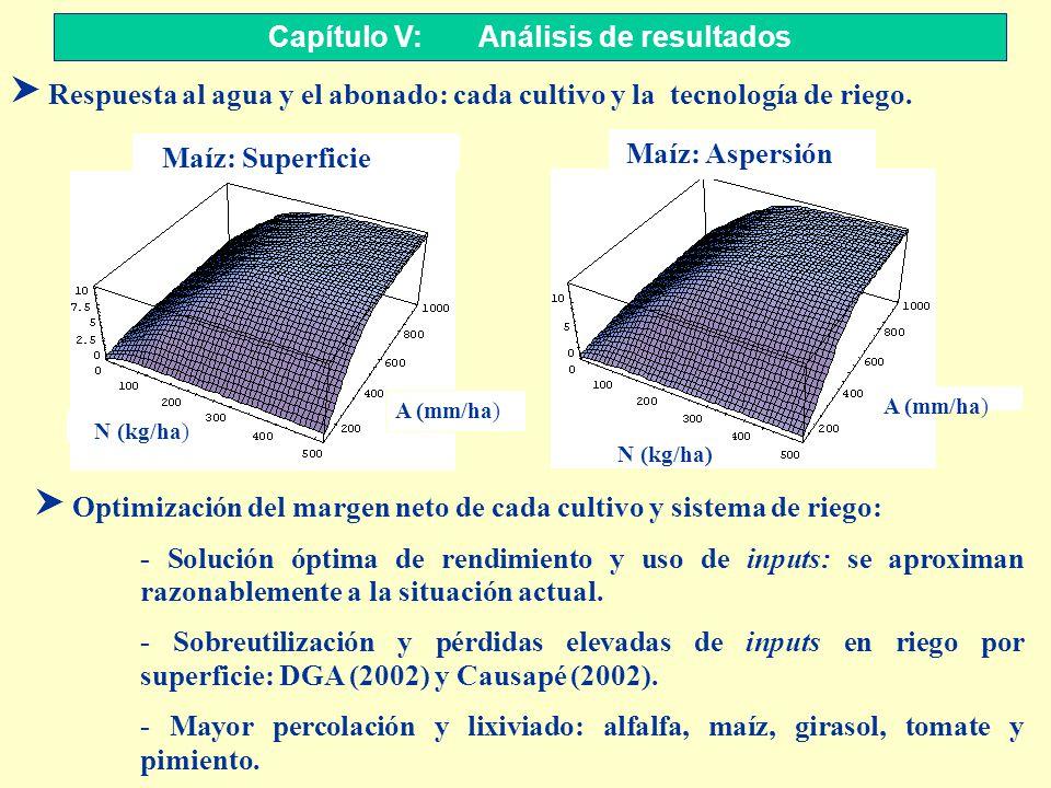 S Respuesta al agua y el abonado: cada cultivo y la tecnología de riego. Capítulo V: Análisis de resultados Maíz: Aspersión Maíz: Superficie N (kg/ha)