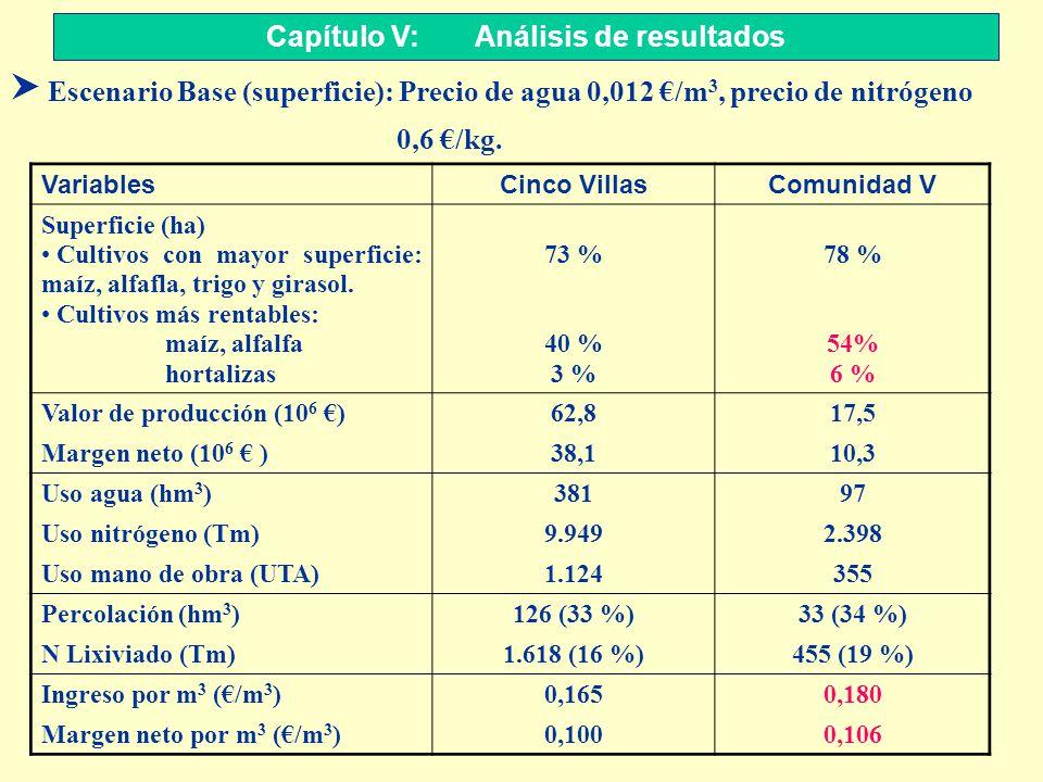 S Escenario Base (superficie): Precio de agua 0,012 /m 3, precio de nitrógeno 0,6 /kg. Capítulo V: Análisis de resultados VariablesCinco VillasComunid