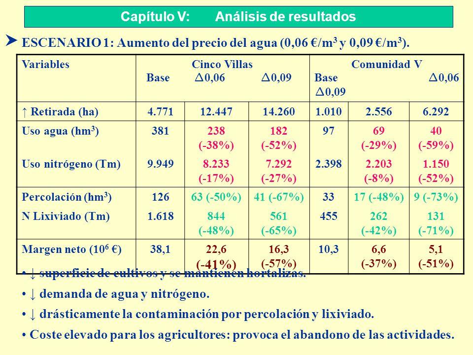 S ESCENARIO 1: Aumento del precio del agua (0,06 /m 3 y 0,09 /m 3 ). Capítulo V: Análisis de resultados VariablesCinco Villas Base 0,06 0,09 Comunidad