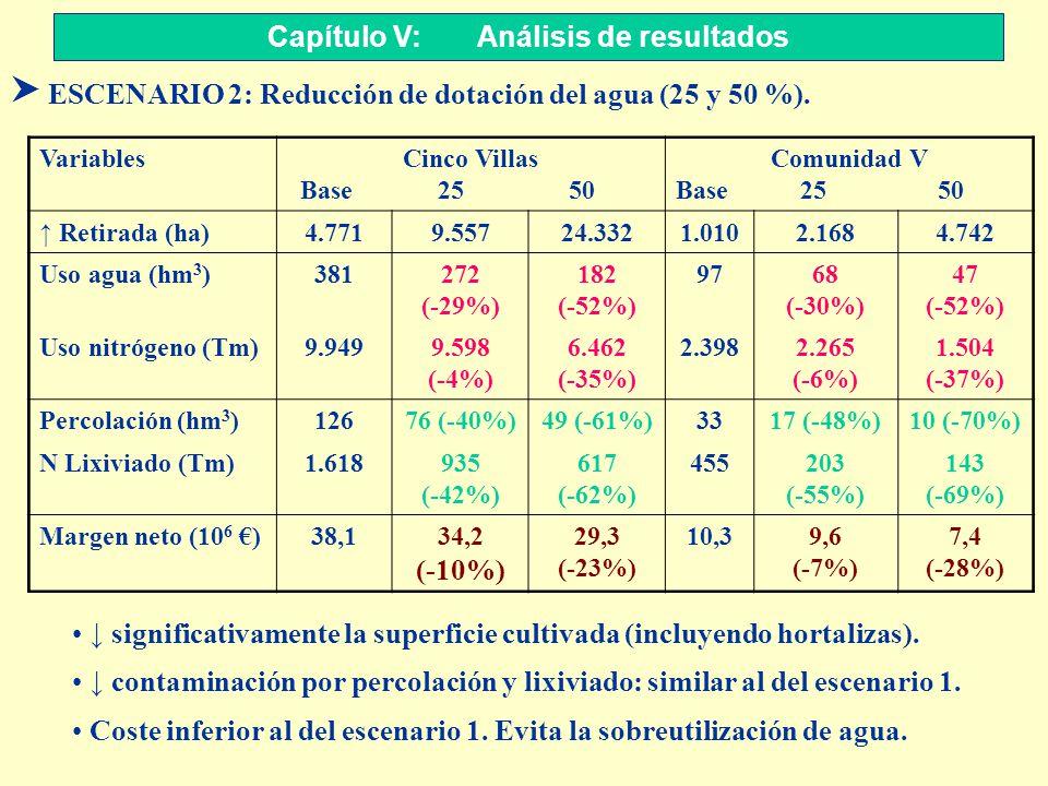 S ESCENARIO 2: Reducción de dotación del agua (25 y 50 %). Capítulo V: Análisis de resultados VariablesCinco Villas Base 25 50 Comunidad V Base 25 50