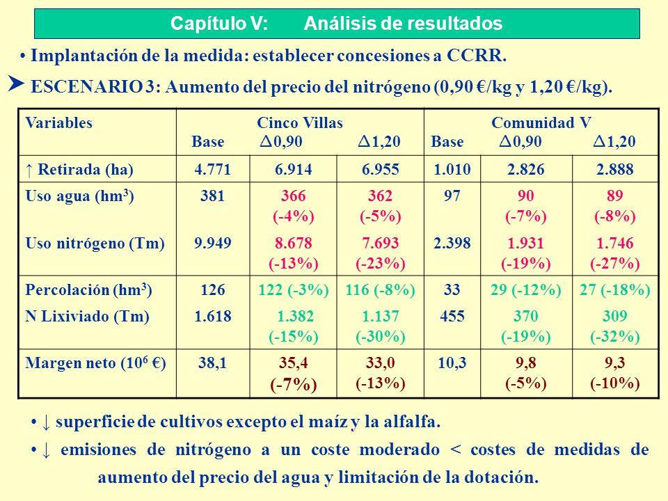S ESCENARIO 3: Aumento del precio del nitrógeno (0,90 /kg y 1,20 /kg). Capítulo V: Análisis de resultados VariablesCinco Villas Base 0,90 1,20 Comunid