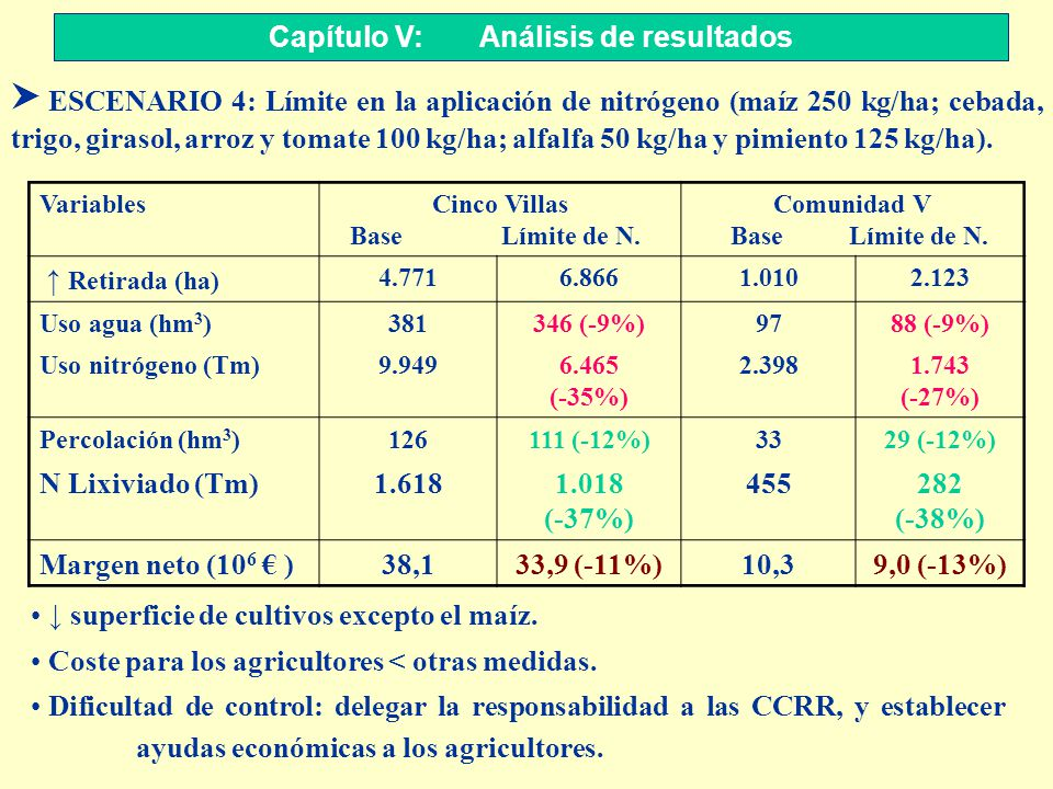 S ESCENARIO 4: Límite en la aplicación de nitrógeno (maíz 250 kg/ha; cebada, trigo, girasol, arroz y tomate 100 kg/ha; alfalfa 50 kg/ha y pimiento 125
