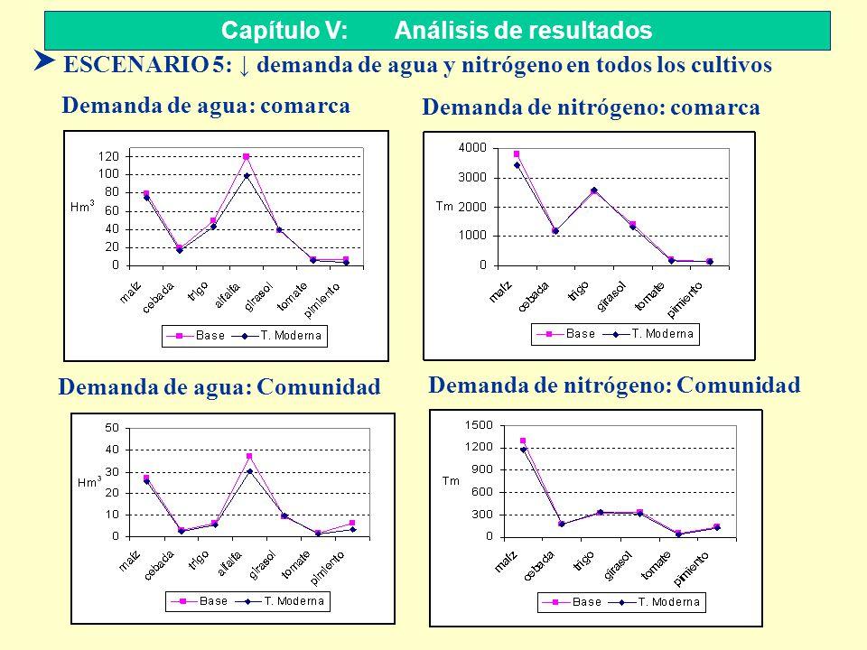 Capítulo V: Análisis de resultados S ESCENARIO 5: demanda de agua y nitrógeno en todos los cultivos Demanda de agua: comarca Demanda de nitrógeno: com