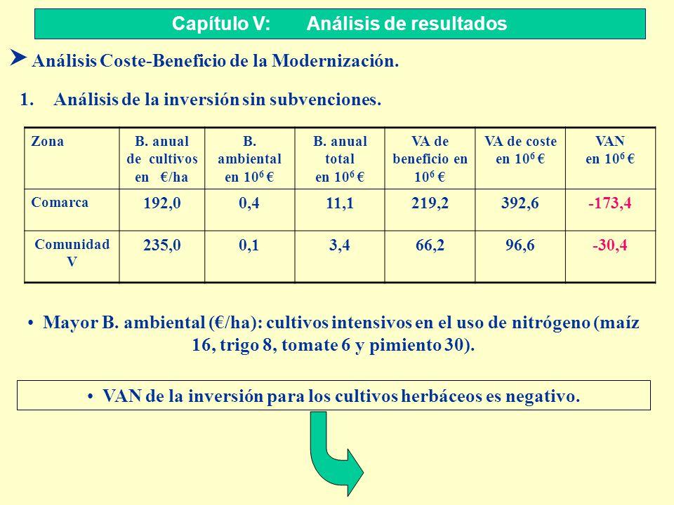 Capítulo V: Análisis de resultados S Análisis Coste-Beneficio de la Modernización. 1.Análisis de la inversión sin subvenciones. VAN de la inversión pa