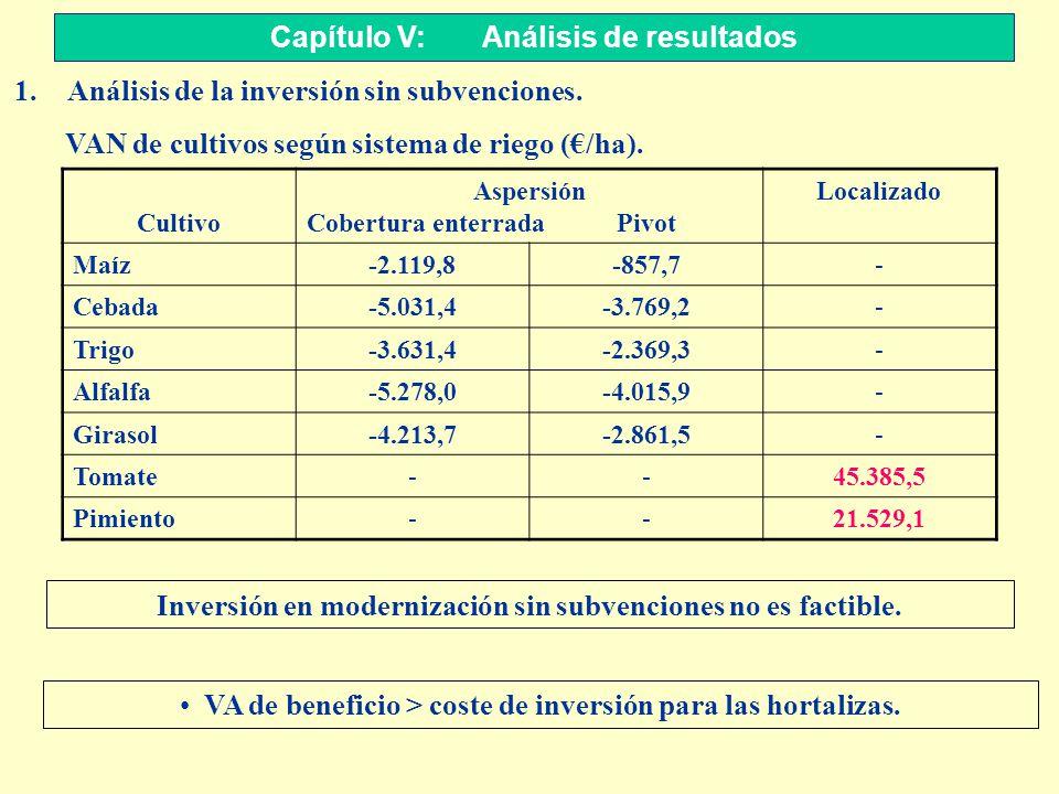 Capítulo V: Análisis de resultados 1.Análisis de la inversión sin subvenciones. VAN de cultivos según sistema de riego (/ha). Cultivo Aspersión Cobert