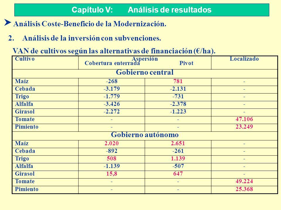 Capítulo V: Análisis de resultados S Análisis Coste-Beneficio de la Modernización. 2.Análisis de la inversión con subvenciones. Cultivo Aspersión Cobe